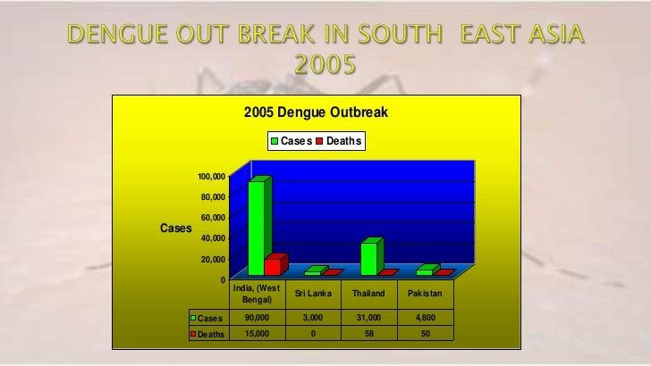 Dengue fever essay