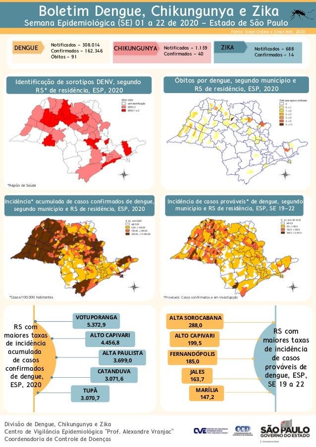 ALTO CAPIVARI 199,5 Incid�ncia de dengue, segundo munic�pio e RS* de resid�ncia Notificados - 1.159 Confirmados - 40 Bolet...