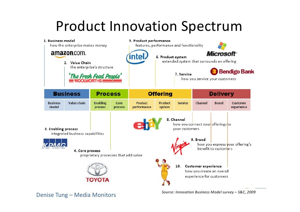 Defining product innovation and adding social to product for Innovative product development companies