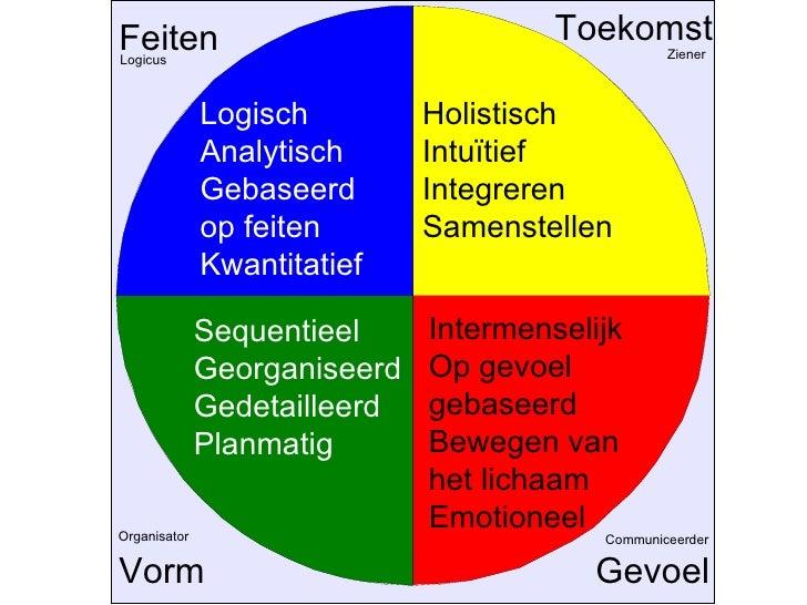 Feiten Toekomst Vorm Gevoel Logisch Analytisch Gebaseerd op feiten Kwantitatief Holistisch Intuïtief Integreren Samenstell...