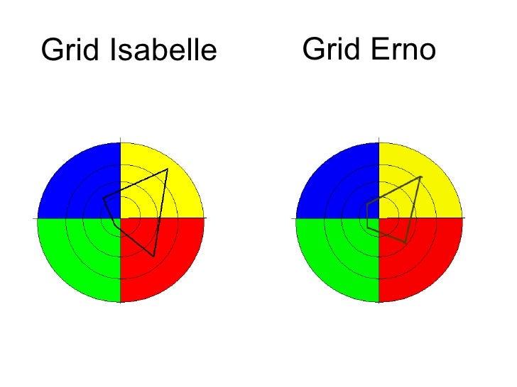 Grid Isabelle Grid Erno
