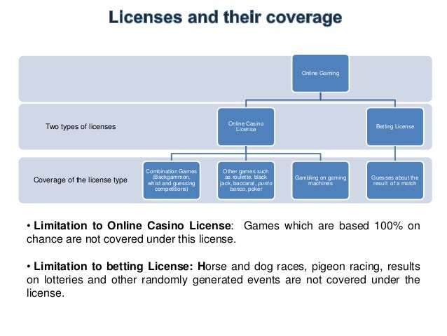 Jurisdictions with Gambling Licenses