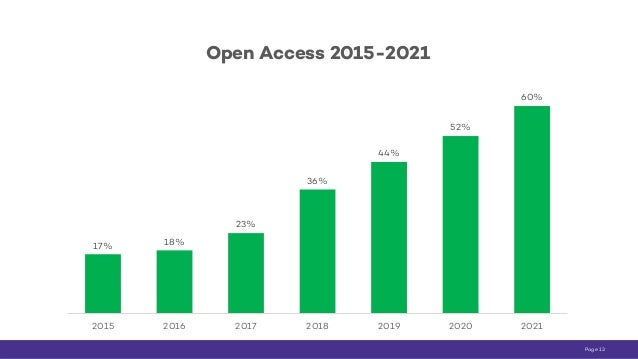 5 / Page 13 17% 18% 23% 36% 44% 52% 60% 2015 2016 2017 2018 2019 2020 2021 Open Access 2015-2021