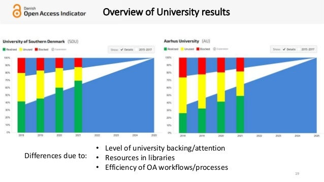 19 Overview of University results Differences due to: • Level of university backing/attention • Resources in libraries • E...