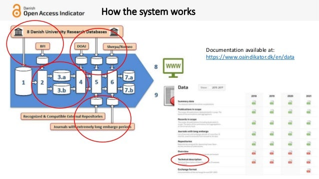 20 How the system works Documentation available at: https://www.oaindikator.dk/en/data