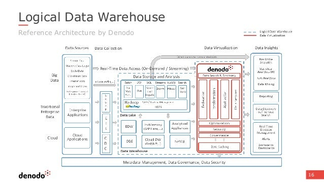 Logical Data Warehouse And Lakes. 16 Logical Data Warehouse Reference Itecture By Denodo. Wiring. Mdm Data Warehouse Architecture Diagram At Scoala.co