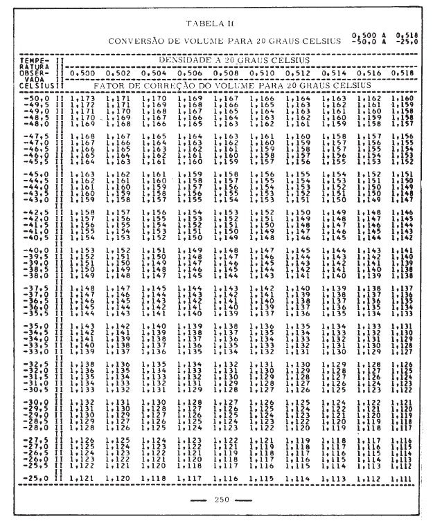 Tabela II de conversão de volume para 20°