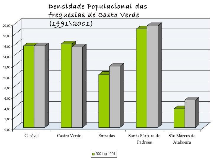 Densidade Populacional das freguesias de Casto Verde (19912001)