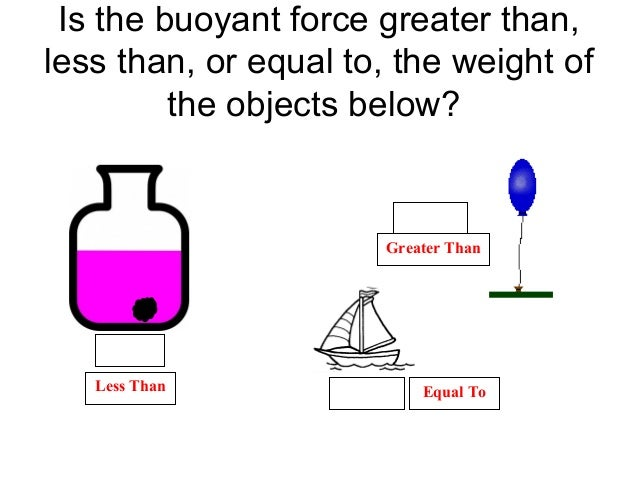 Is the buoyant force greater than, less than, or equal to, the weight of the objects below? Fig. 1 Fig. 2 Fig. 3Less Than ...