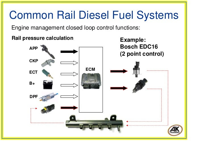 electronic diesel control edc bosch technical instruction pdf