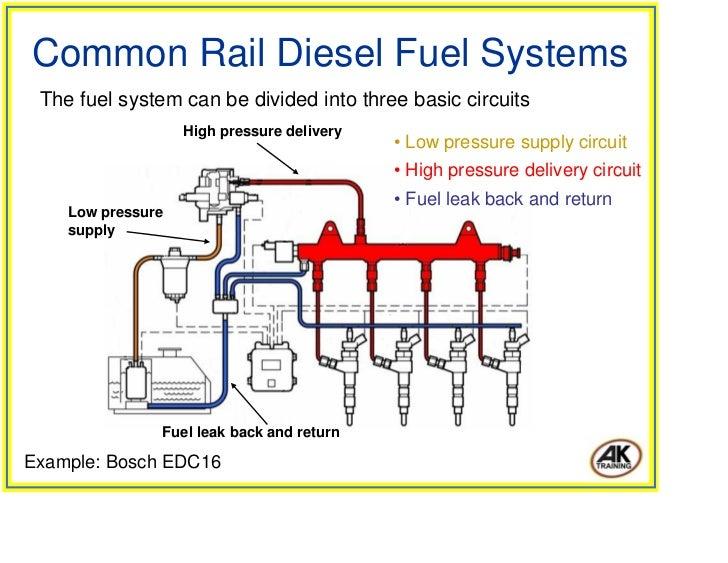ford focus diesel fuel system diagram wiring schematic diagram rh 136  twizer co ford focus diesel fuel system diagram 2000 ford focus fuel system  diagram