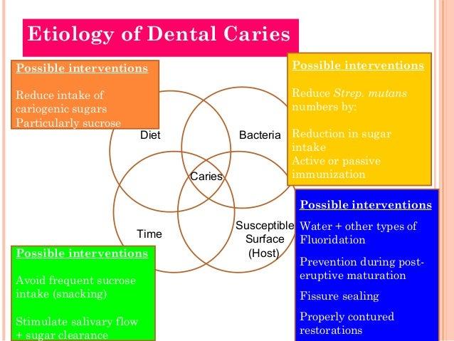 Dental Caries Etiology Slideshare