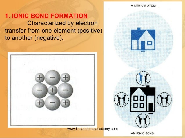1. IONIC BOND FORMATION Characterized by electron transfer from one element (positive) to another (negative). www.indiande...