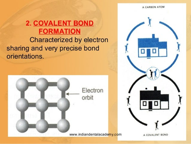 2. COVALENT BOND FORMATION Characterized by electron sharing and very precise bond orientations. www.indiandentalacademy.c...