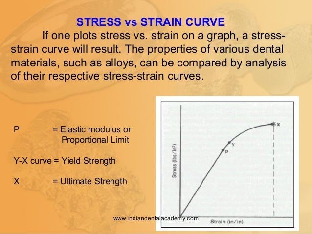 STRESS vs STRAIN CURVE If one plots stress vs. strain on a graph, a stress- strain curve will result. The properties of va...