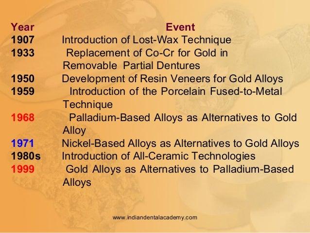 Year Event 1907 Introduction of Lost-Wax Technique 1933 Replacement of Co-Cr for Gold in Removable Partial Dentures 1950 D...