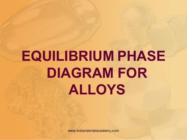 EQUILIBRIUM PHASE DIAGRAM FOR ALLOYS www.indiandentalacademy.com