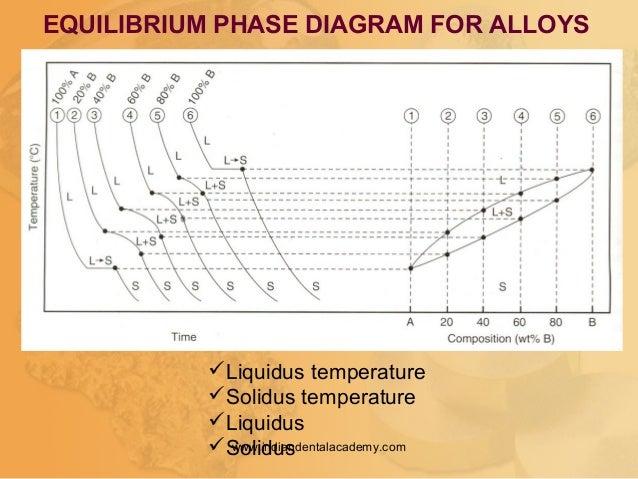 Liquidus temperature Solidus temperature Liquidus Solidus EQUILIBRIUM PHASE DIAGRAM FOR ALLOYS www.indiandentalacademy...