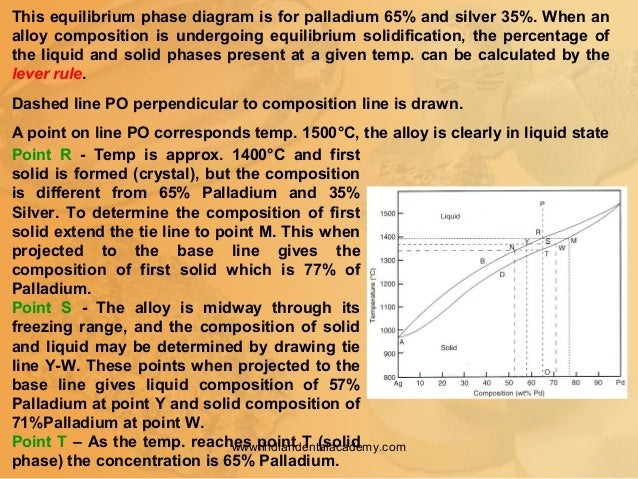 This equilibrium phase diagram is for palladium 65% and silver 35%. When an alloy composition is undergoing equilibrium so...