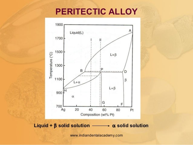PERITECTIC ALLOY Liquid + β solid solution α solid solution www.indiandentalacademy.com