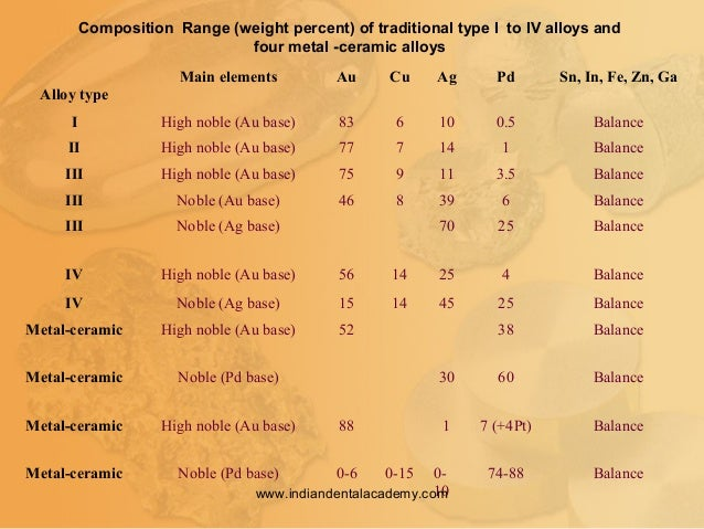 Composition Range (weight percent) of traditional type I to IV alloys and four metal -ceramic alloys Alloy type Main eleme...