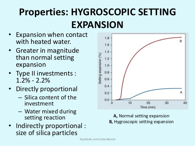 hygroscopic setting expansion of dental casting investments with high returns