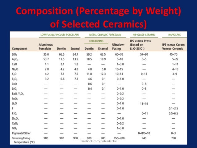 Composition (Percentage by Weight) of Selected Ceramics) facebook.com/notesdental