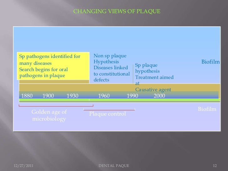 CHANGING VIEWS OF PLAQUE  Sp pathogens identified for    Non sp plaque  many diseases                  Hypothesis         ...