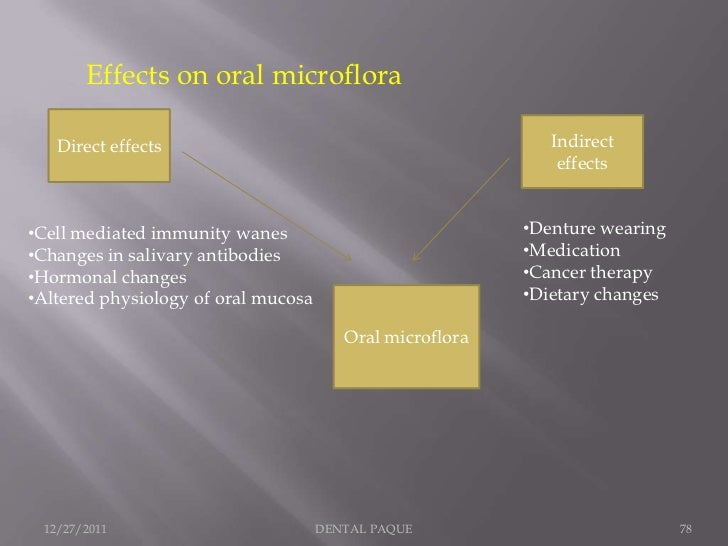 Effects on oral microflora   Direct effects                                            Indirect                           ...