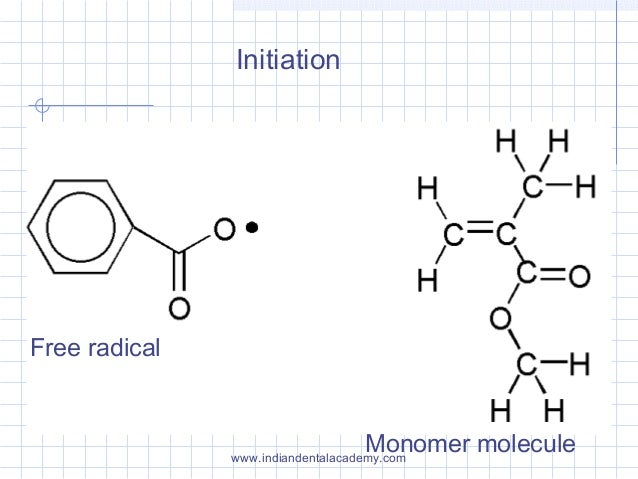 Initiation Free radical Monomer moleculewww.indiandentalacademy.com