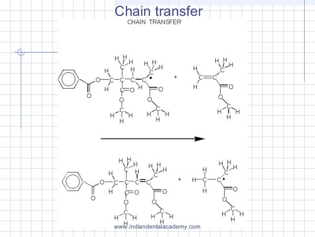 Chain transfer www.indiandentalacademy.com