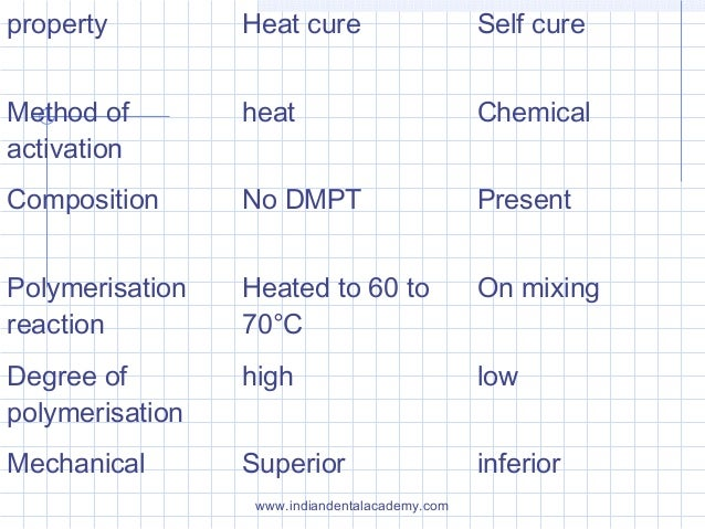 property Heat cure Self cure Method of activation heat Chemical Composition No DMPT Present Polymerisation reaction Heated...