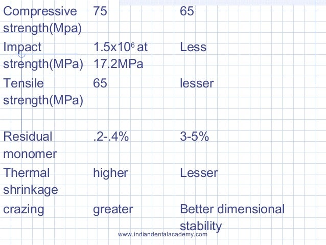 Compressive strength(Mpa) 75 65 Impact strength(MPa) 1.5x106 at 17.2MPa Less Tensile strength(MPa) 65 lesser Residual mono...
