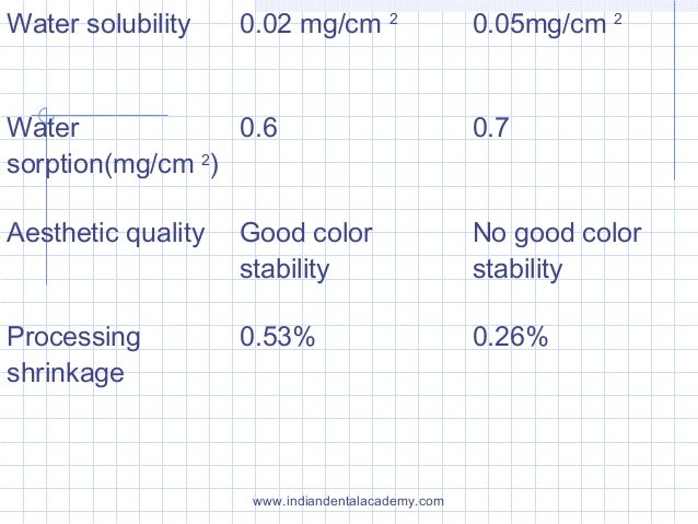 Water solubility 0.02 mg/cm 2 0.05mg/cm 2 Water sorption(mg/cm 2 ) 0.6 0.7 Aesthetic quality Good color stability No good ...