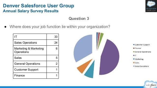 Salesforce Denver User Group 2013 Salary Survey Results
