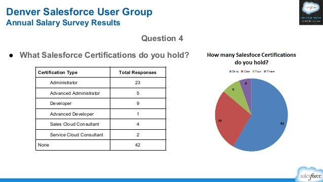 Salesforce Denver User Group 2013 Salary Survey Results