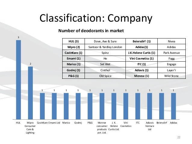 market segmentation of axe deodorant Unilever, the global leader in deodorant, launches revolutionary new dry spray antiperspirant in.