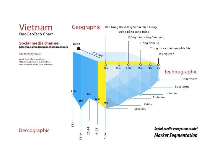 Vietnam                                  Geographic                            B c Trung B và Duyên h i mi n Trung        ...