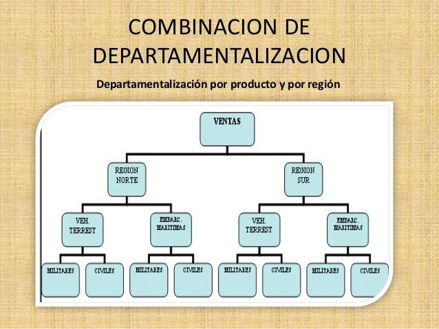 Departamentalizacion y tipos for La oficina caracteristicas
