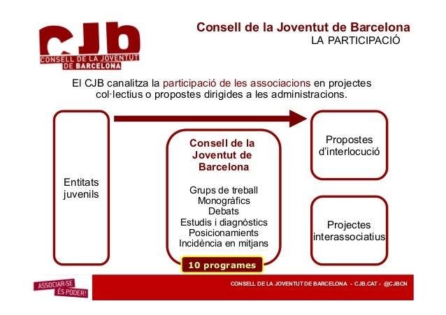 Consell de la Joventut de Barcelona ENTITATS EN XARXA Àmbits Acció Sindical Acció Social i Cultural Cooperació i intercanv...