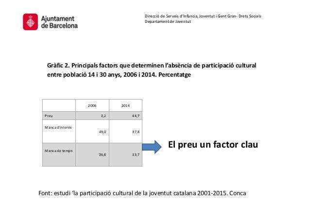 Gràfic 3. Museus concrets visitats en els darrers sis mesos per les persones de 16 a 34 anys. Barcelona, 2014. Percentatge...