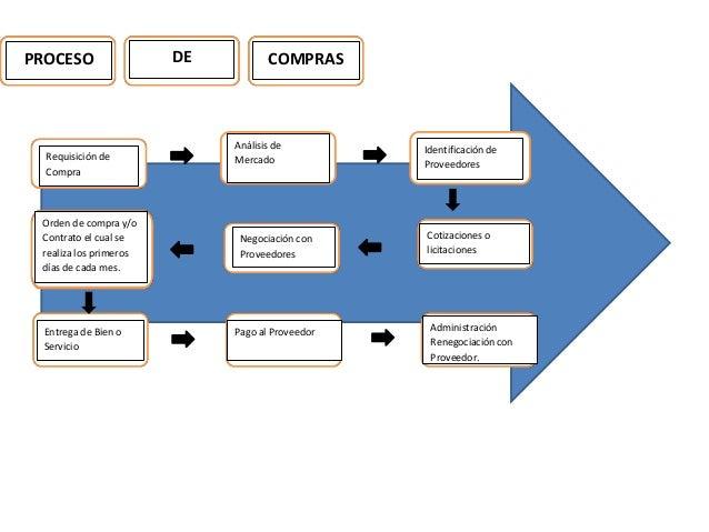 Departamento de compras diapositivas for Compra de departamentos