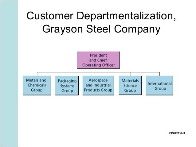 what is process departmentalization