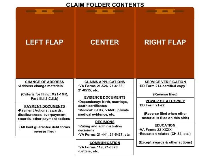 CLAIM FOLDER CONTENTS LEFT FLAP RIGHT FLAP CENTER <ul><li>SERVICE VERIFICATION </li></ul><ul><li>DD Form 214 certified cop...
