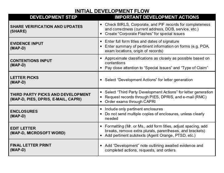 Department of Veterans Affairs - VA - Compensation Initial Development Aid