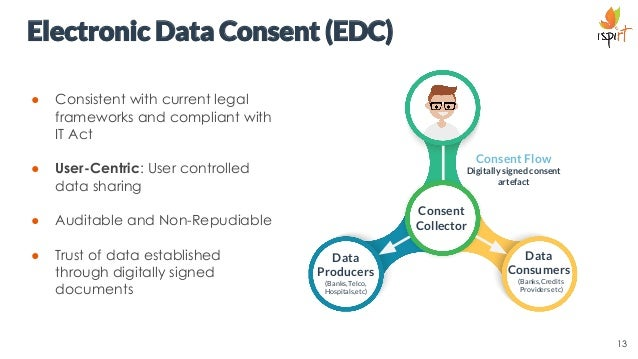 Electronic Data Consent (EDC) ● Consistent with current legal frameworks and compliant with IT Act ● User-Centric: User co...