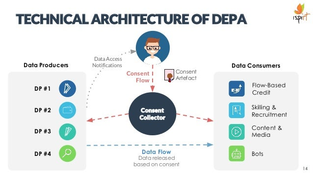 TECHNICAL ARCHITECTURE OF DEPA Data Producers are also referred to as Data Producers in the EDC Technical Documentation DP...