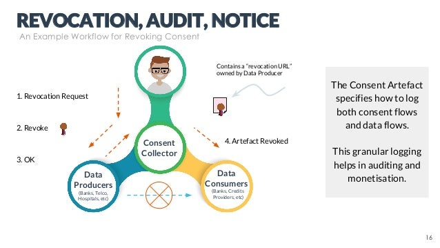 Data Consumers (Banks, Credits Providers, etc) Consent Collector Data Producers (Banks, Telco, Hospitals, etc) 1. Revocati...