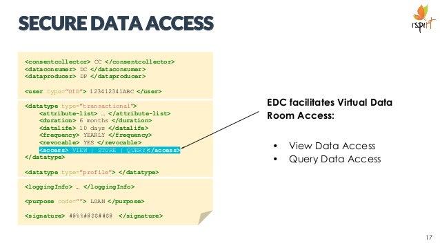 EDC facilitates Virtual Data Room Access: • Read Data Access • Query Data Access SECURE DATA ACCESS EDC facilitates Virtua...