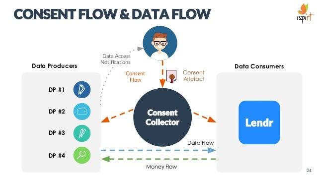 CONSENT FLOW & DATA FLOW 24 Consent Collector Data Producers Data Consumers Consent Flow Data Flow Consent Artefact Money ...